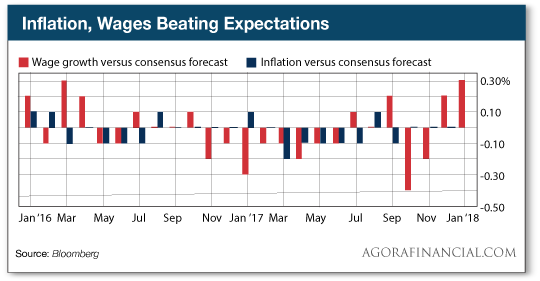 Inflation, Wages Beating Expectations
