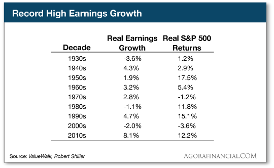 Record High Earnings Growth