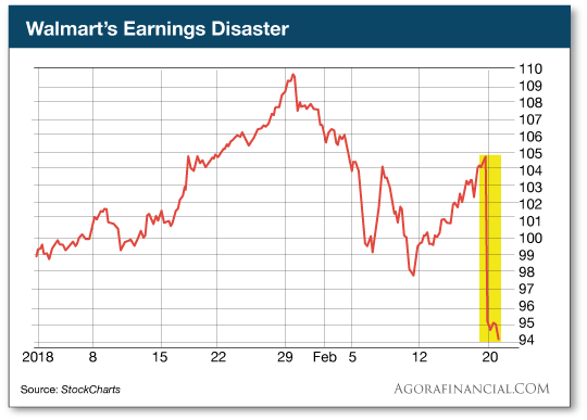 Walmarts Earnings Disaster