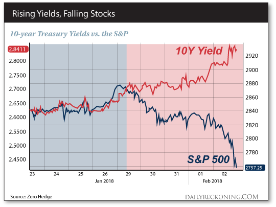 Yields fall from four-year highs as stocks drop