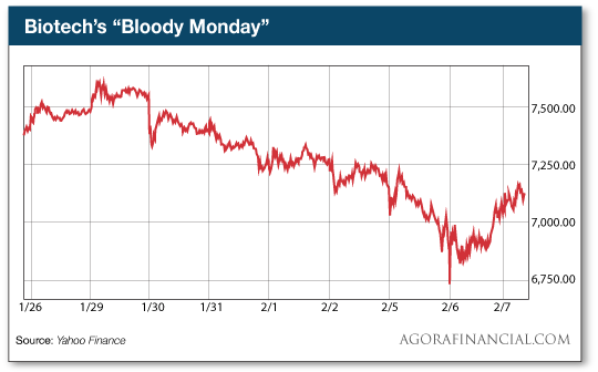 Biotechs Bloody Monday