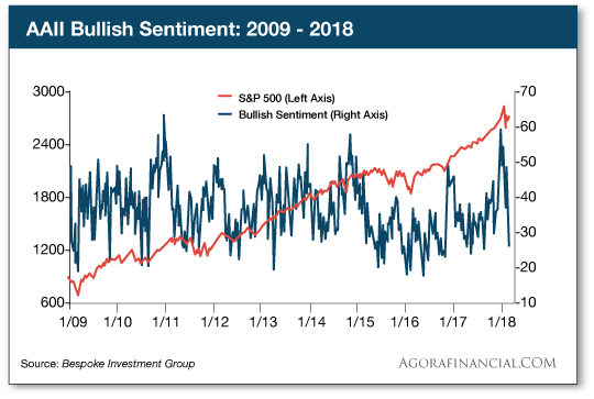 Bullish Sentiment