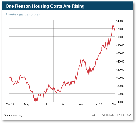 One Reason Housing Costs Are Rising