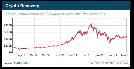 Crypto Recovery