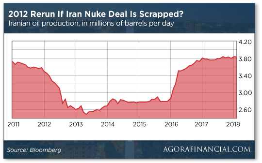 2012 Rerun If Iran Nuke Deal Is Scrapped?