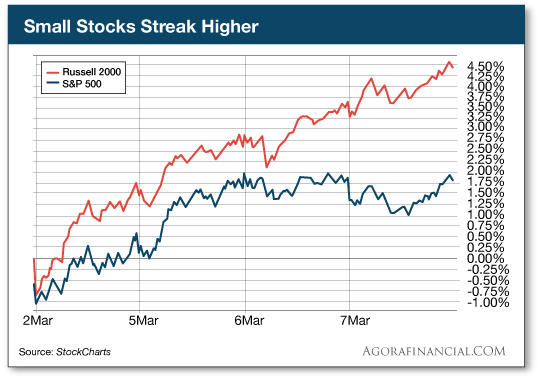 Small Stocks Streak Higher