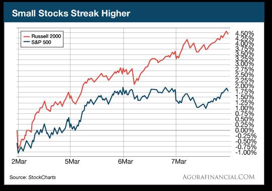 Small    Stocks    Streak    Higher