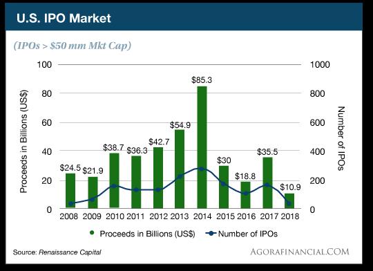 US    IPO    Market