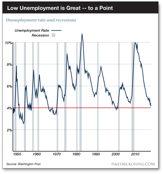 Unemployment Rate and recessions