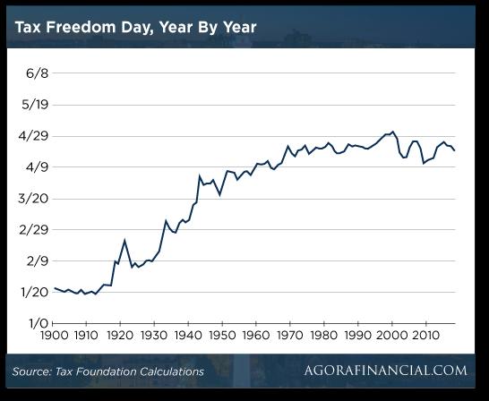 Tax Freedom Day