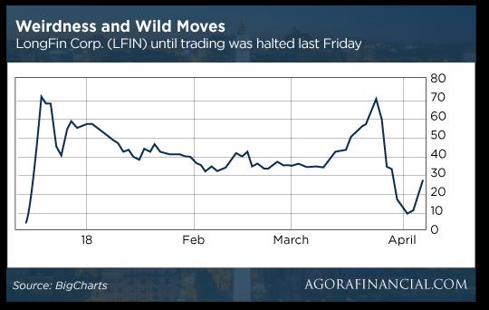 LFIN stock chart