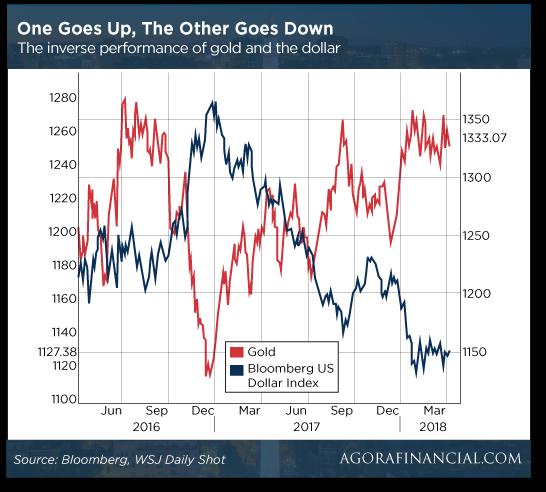 Gold vs U.S. Dollar Index