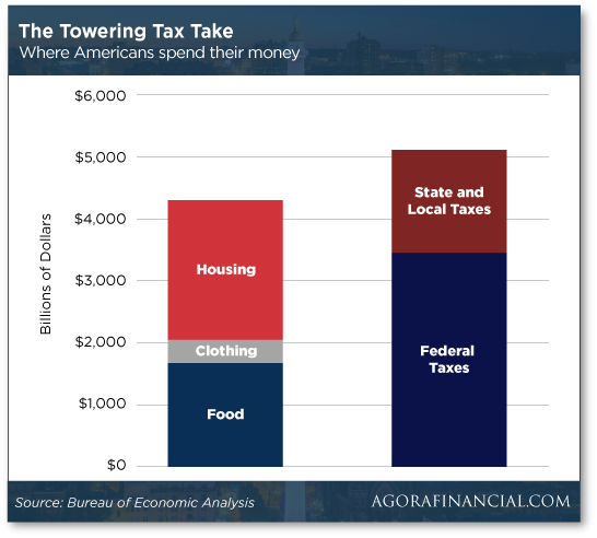 The Towering Tax Take