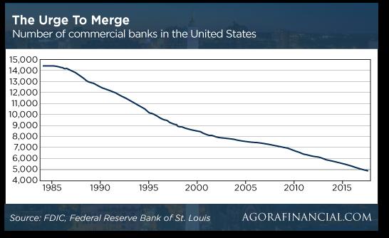 bank merger chart