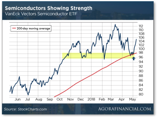 semiconductors-strength-graph