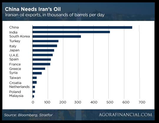 china-needs-oil