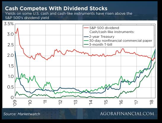 Dividen Chart