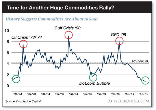 Commodities Rally?