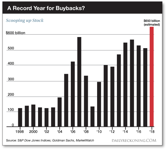 A    Record    Year    for    Buybacks?