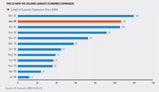 Second-longest economic expansion