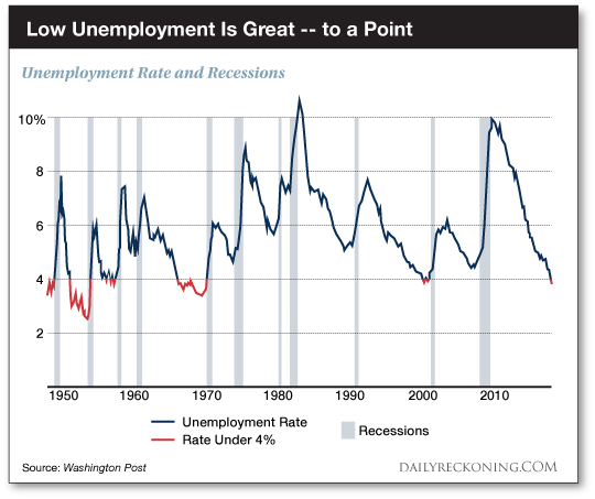 Unemployement rate and recessions