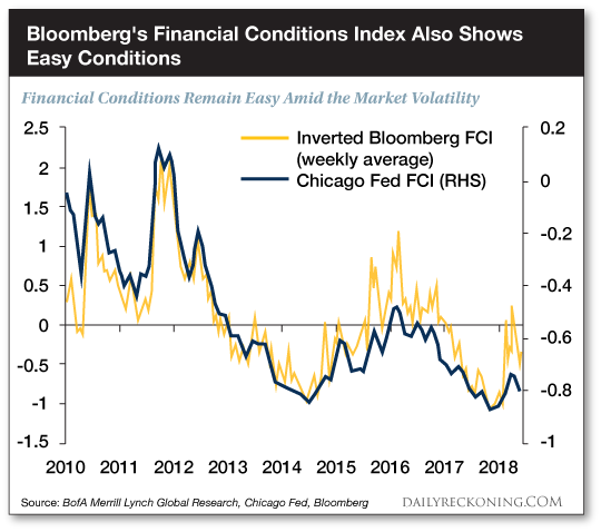 Financial conditions remain easy amid the market volatility