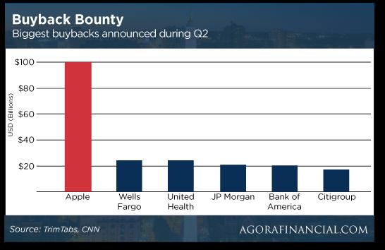 buyback chart