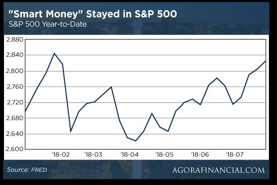 S&P chart