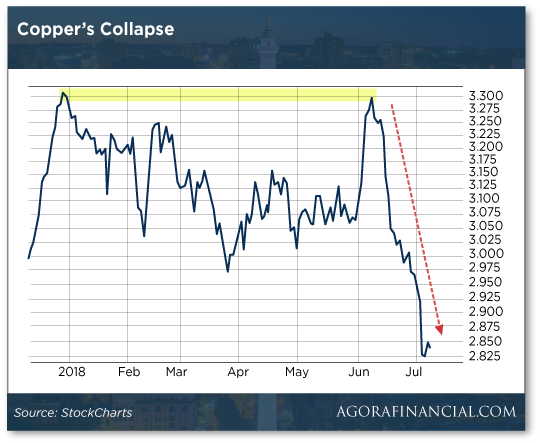 copper-collapse-chart