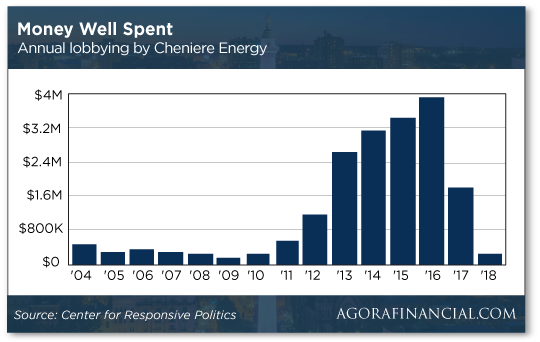 money-well-spent-annualy-lobbying-by-cheniere-Energy-chart
