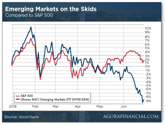 emerging-markets-on-skids