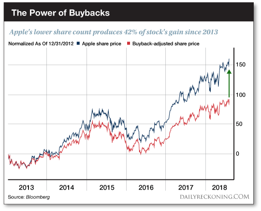 The Power of Buybacks Chart