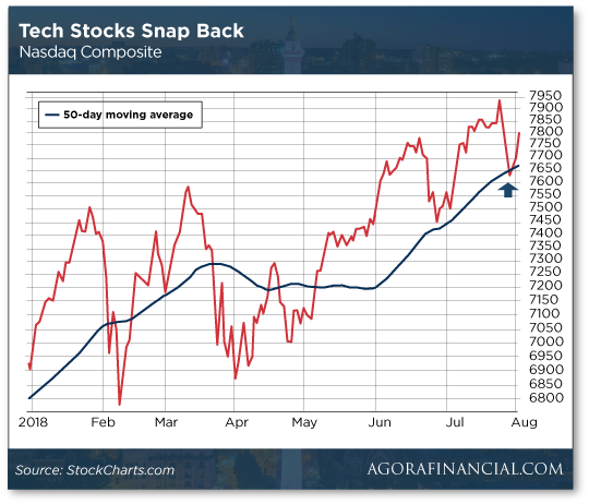 tech-stocks-rally