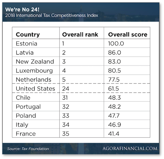 Tax Competitiveness Index