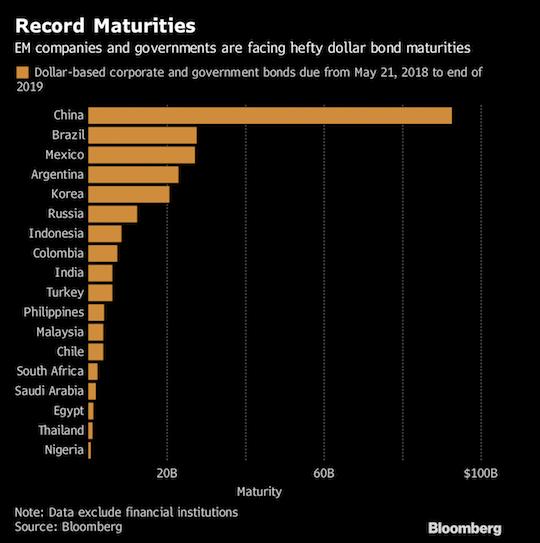 Record Maturities [Chart]
