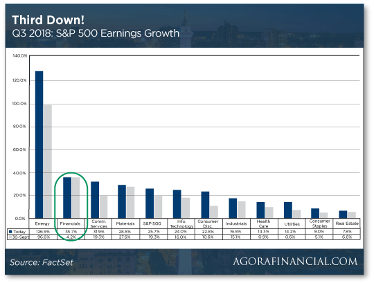 S&P Q3 chart