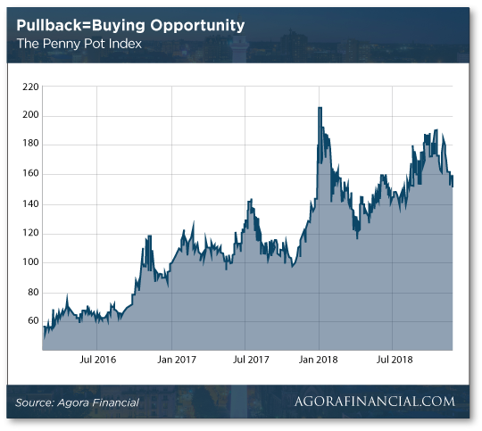 Pullback buying opportunity Chart