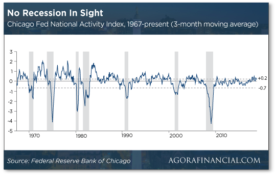 Chicago Fed national Activity chart