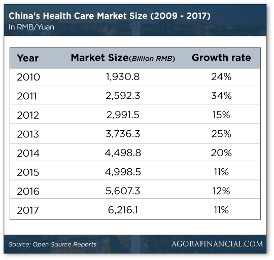 Chinas health care market size chart