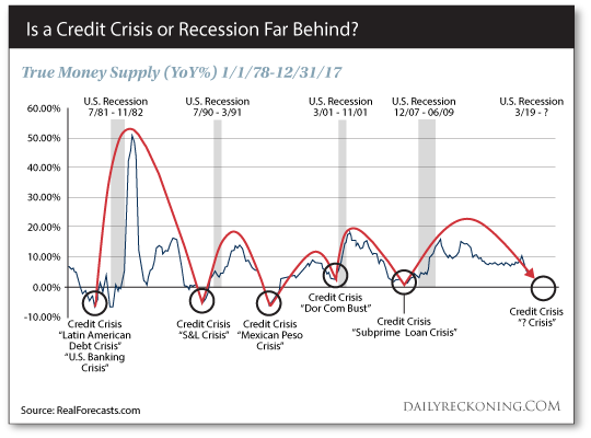 Credit Crisis or Recession?
