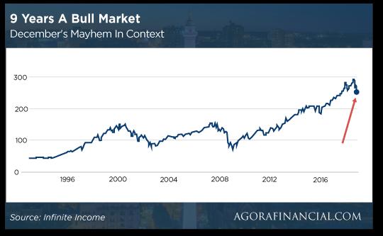 9 yeras bull market chart