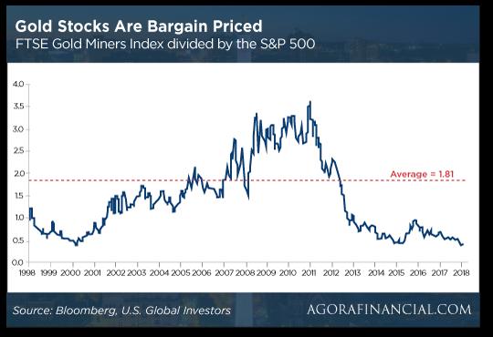 Gold stocks bargain priced chart