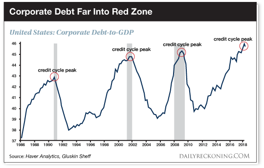 https://s3.amazonaws.com/agorafinancialwebsite/wp-content/uploads/2019/01/drchart_corporate_debt_far_into_red_zone.png