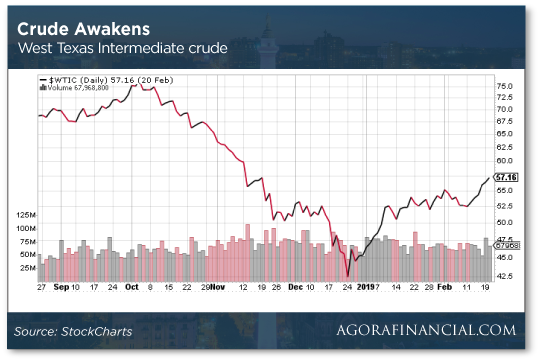 Crude Awakens Chart