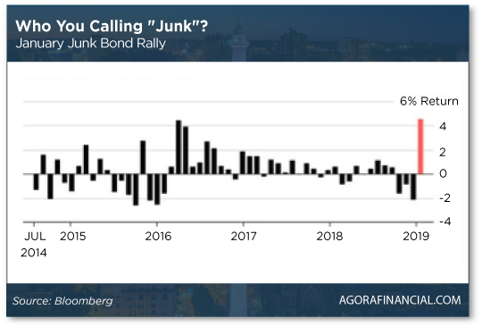 January Junk Bond Rally-Chart