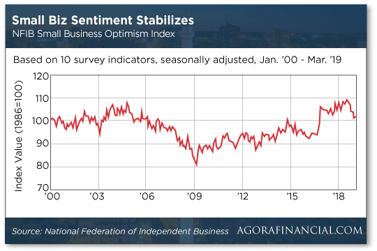Small Biz Sentiment Stabilizes
