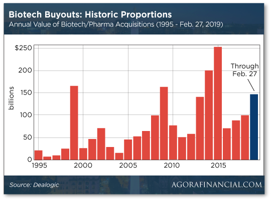 Biotech Buyouts: Historic Proportions