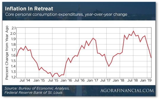 Inflation in Retreat