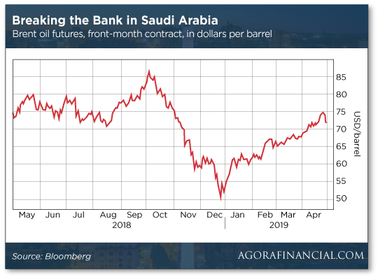 Breaking the Bank in Saudi Arabia