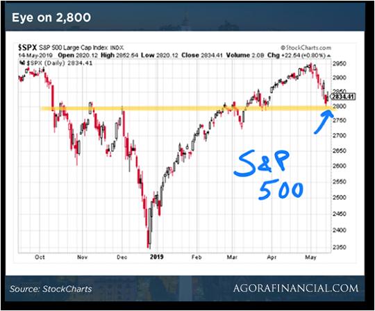 Eye on 2800 chart